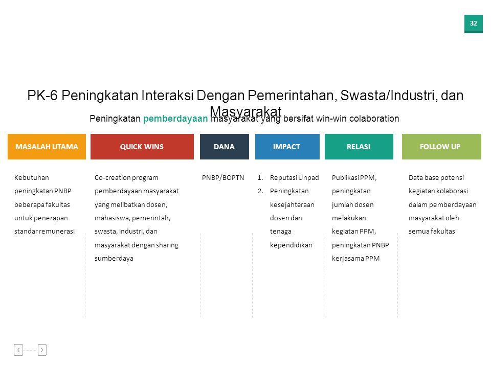 31 1.Tuntutan kontribusi karya Unpad untuk negeri khususnya Jawa Barat 2.Peluang MEA yang harus direalisasikan menjadi kemaslahatan 1.Program magang m