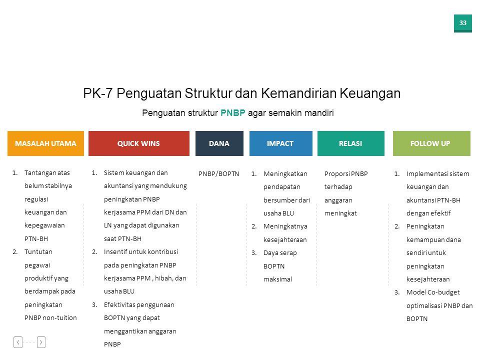 32 Kebutuhan peningkatan PNBP beberapa fakultas untuk penerapan standar remunerasi Co-creation program pemberdayaan masyarakat yang melibatkan dosen,