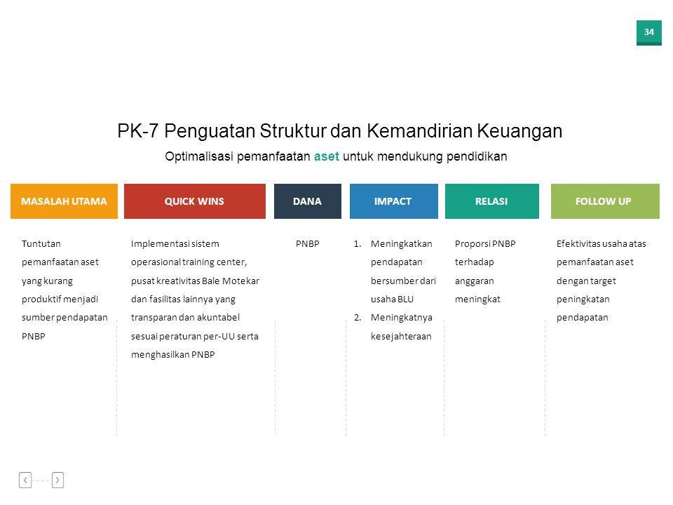 33 MASALAH UTAMAQUICK WINSDANAIMPACT 1.Tantangan atas belum stabilnya regulasi keuangan dan kepegawaian PTN-BH 2.Tuntutan pegawai produktif yang berda