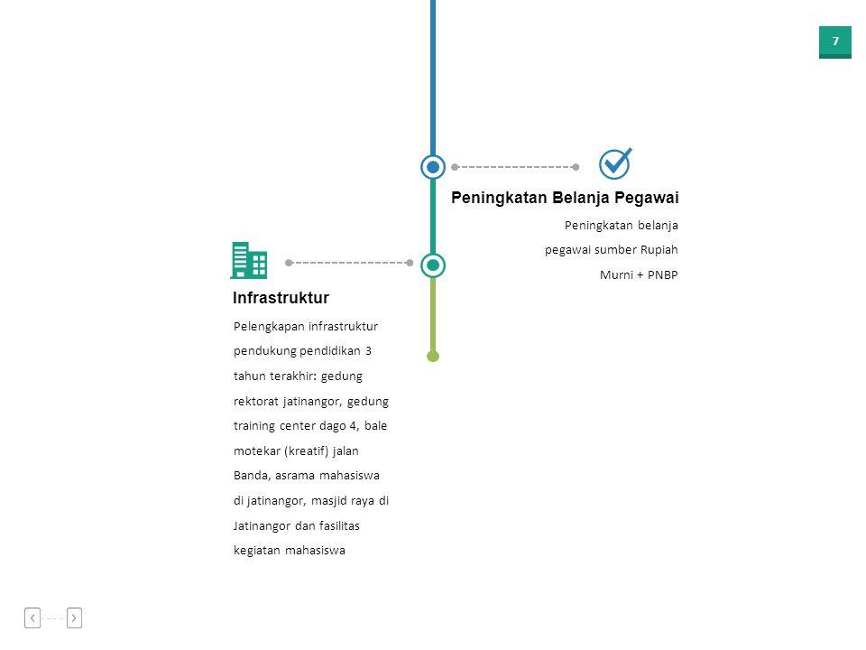 17 Strategi Mencapai Kemajuan 2019 Kualitas dan produktivitas SDM Remunerasi instrumen kesejahteraan Lulusan mampu berkompetisi Riset strategis dan inovatif Layanan prima dan SIAT (Sistem Informasi Administrasi Terintegrasi) Unpad berkiprah memajukan negeri khususnya Jawa Barat Struktur dan kemandirian keuangan