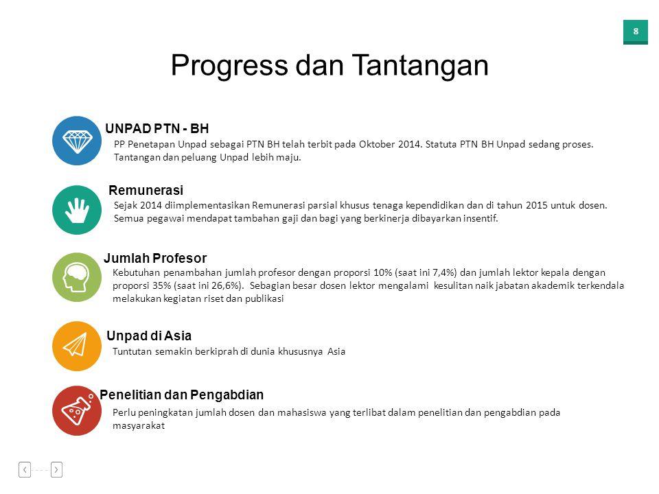 8 Progress dan Tantangan UNPAD PTN - BH Penelitian dan Pengabdian Perlu peningkatan jumlah dosen dan mahasiswa yang terlibat dalam penelitian dan pengabdian pada masyarakat Remunerasi Sejak 2014 diimplementasikan Remunerasi parsial khusus tenaga kependidikan dan di tahun 2015 untuk dosen.