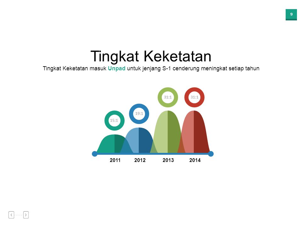 9 Tingkat Keketatan masuk Unpad untuk jenjang S-1 cenderung meningkat setiap tahun Tingkat Keketatan 15:1 19:1 31:1 2011201220132014