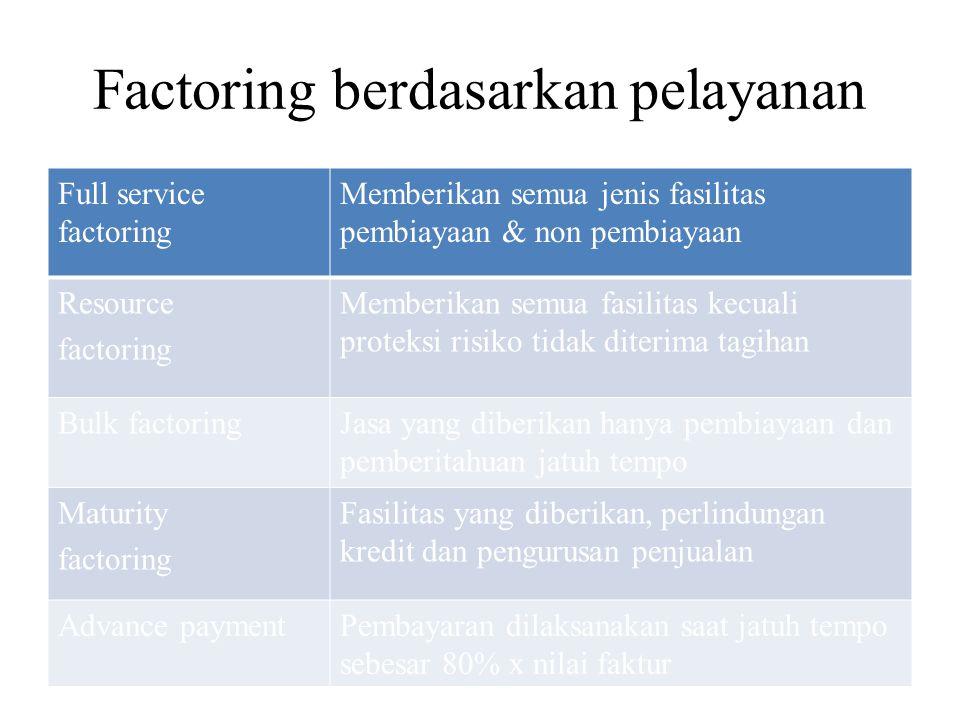 Factoring berdasarkan pelayanan Full service factoring Memberikan semua jenis fasilitas pembiayaan & non pembiayaan Resource factoring Memberikan semu