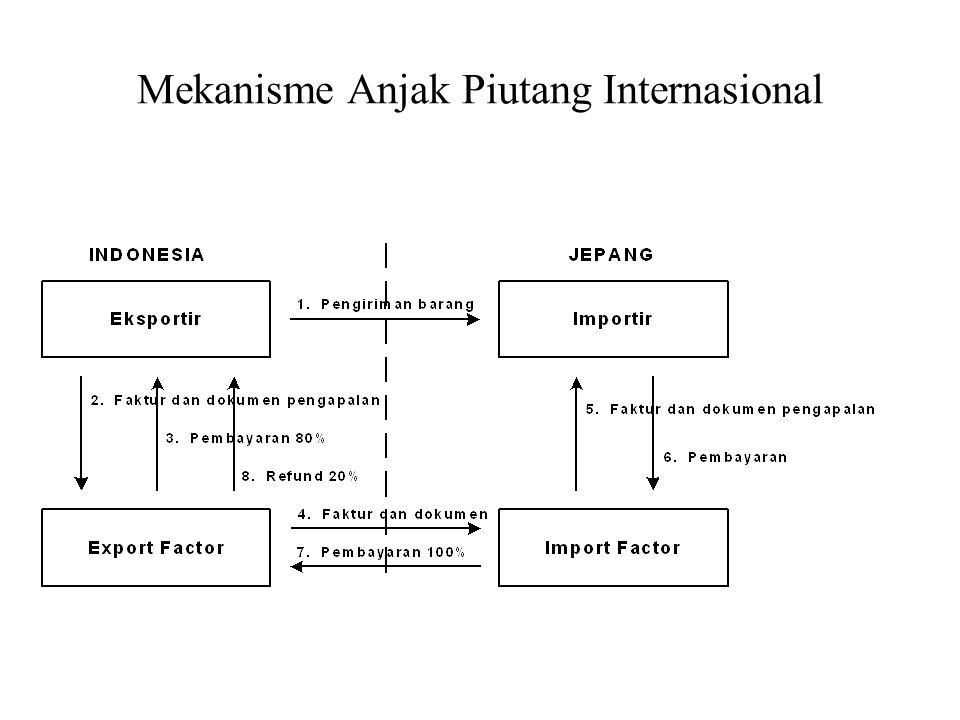 Mekanisme Anjak Piutang Internasional