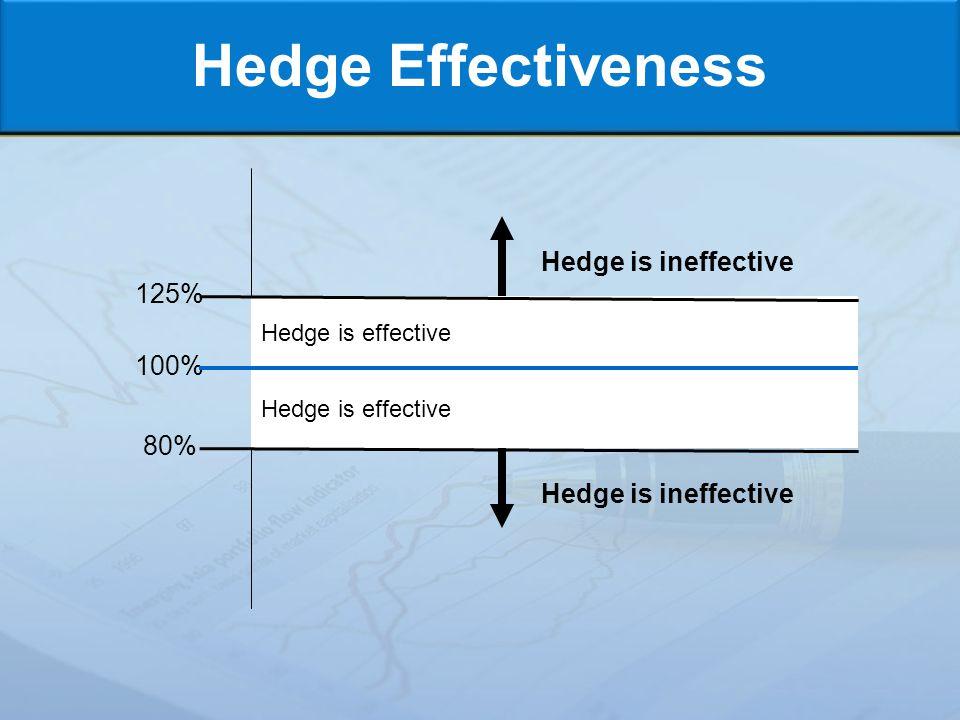 Hedge Effectiveness 125% 100% 80% Hedge is effective Hedge is ineffective