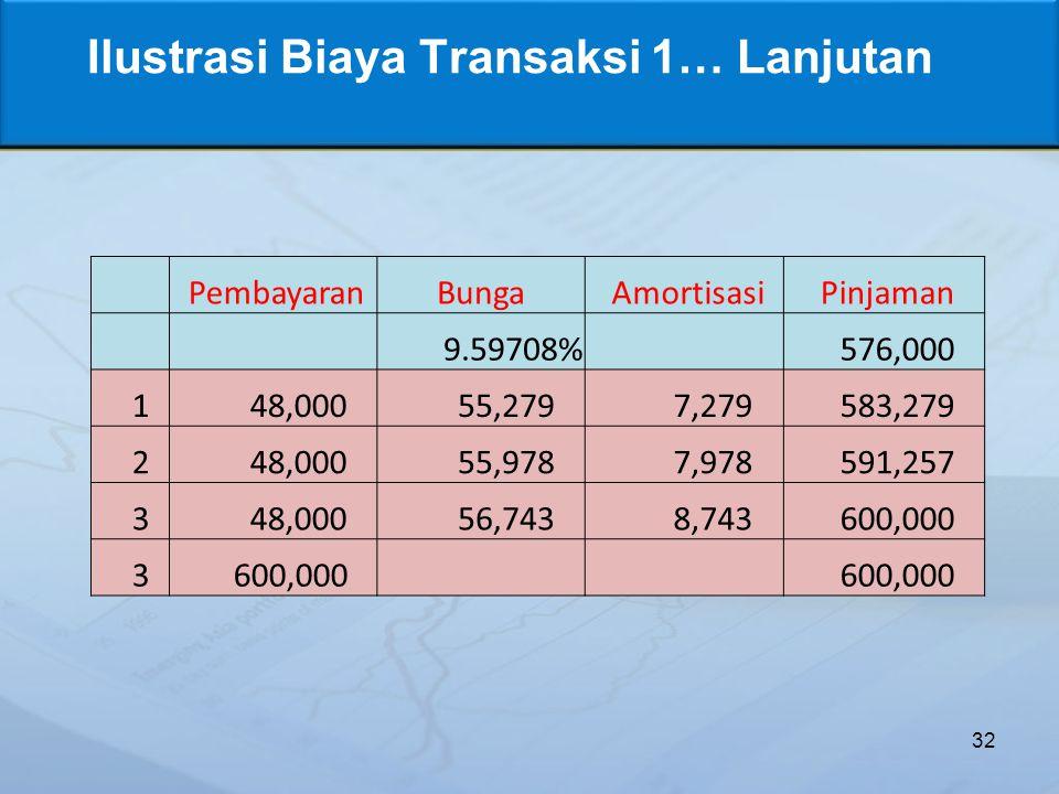 Ilustrasi Biaya Transaksi 1… Lanjutan 32 PembayaranBunga Amortisasi Pinjaman 9.59708% 576,000 1 48,000 55,279 7,279 583,279 2 48,000 55,978 7,978 591,257 3 48,000 56,743 8,743 600,000 3