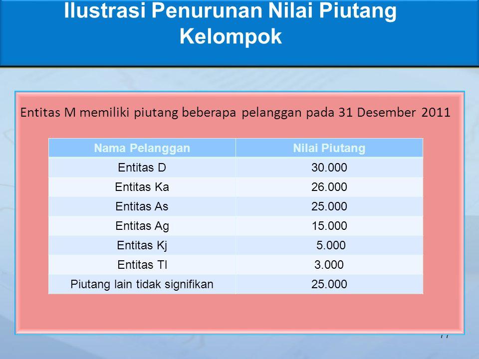 Ilustrasi Penurunan Nilai Piutang Kelompok 77 Entitas M memiliki piutang beberapa pelanggan pada 31 Desember 2011 Nama PelangganNilai Piutang Entitas D30.000 Entitas Ka26.000 Entitas As25.000 Entitas Ag15.000 Entitas Kj 5.000 Entitas Tl3.000 Piutang lain tidak signifikan25.000