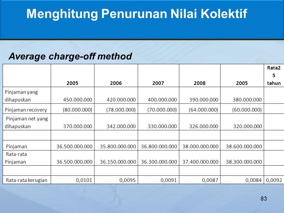 83 Menghitung Penurunan Nilai Kolektif Average charge-off method 20052006200720082005 Rata2 5 tahun Pinjaman yang dihapuskan 450.000.000420.000.000400.000.000390.000.000380.000.000 Pinjaman recovery (80.000.000) (78.000.000) (70.000.000) (64.000.000) (60.000.000) Pinjaman net yang dihapuskan370.000.000 342.000.000 330.000.000 326.000.000 320.000.000 Pinjaman36.500.000.00035.800.000.00036.800.000.00038.000.000.00038.600.000.000 Rata-rata Pinjaman36.500.000.00036.150.000.00036.300.000.00037.400.000.00038.300.000.000 Rata-rata kerugian0,01010,0095 0,0091 0,00870,00840,0092