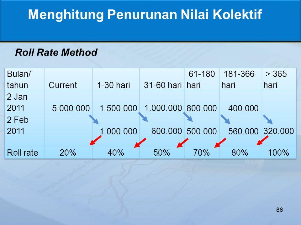 86 Menghitung Penurunan Nilai Kolektif Roll Rate Method