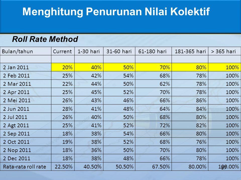 87 Menghitung Penurunan Nilai Kolektif Roll Rate Method Bulan/tahunCurrent 1-30 hari 31-60 hari 61-180 hari 181-365 hari > 365 hari 2 Jan 201120%40%50%70%80%100% 2 Feb 201125%42%54%68%78%100% 2 Mar 201122%44%50%62%78%100% 2 Apr 201125%45%52%70%78%100% 2 Mei 201126%43%46%66%86%100% 2 Jun 201128%41%48%64%84%100% 2 Jul 201126%40%50%68%80%100% 2 Agt 201125%41%52%72%82%100% 2 Sep 201118%38%54%66%80%100% 2 Oct 201119%38%52%68%76%100% 2 Nop 201118%36%50%70%80%100% 2 Dec 201118%38%48%66%78%100% Rata-rata roll rate22.50%40.50%50.50%67.50%80.00%100.00%