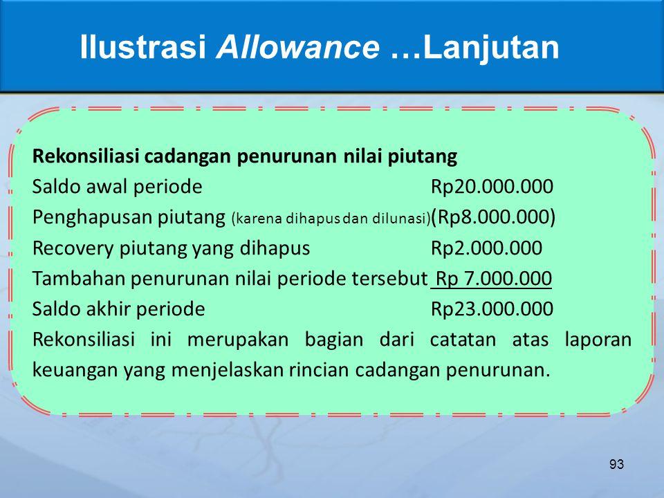 93 Ilustrasi Allowance …Lanjutan Rekonsiliasi cadangan penurunan nilai piutang Saldo awal periodeRp20.000.000 Penghapusan piutang (karena dihapus dan dilunasi) (Rp8.000.000) Recovery piutang yang dihapusRp2.000.000 Tambahan penurunan nilai periode tersebut Rp 7.000.000 Saldo akhir periodeRp23.000.000 Rekonsiliasi ini merupakan bagian dari catatan atas laporan keuangan yang menjelaskan rincian cadangan penurunan.