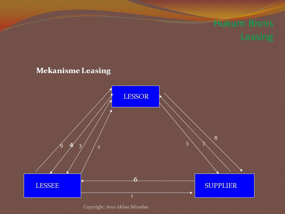 Hukum Bisnis Leasing LESSOR LESSEE SUPPLIER 2 3 1 5 6 7 8 9 4 Mekanisme Leasing Copyright: Arus Akbar Silondae
