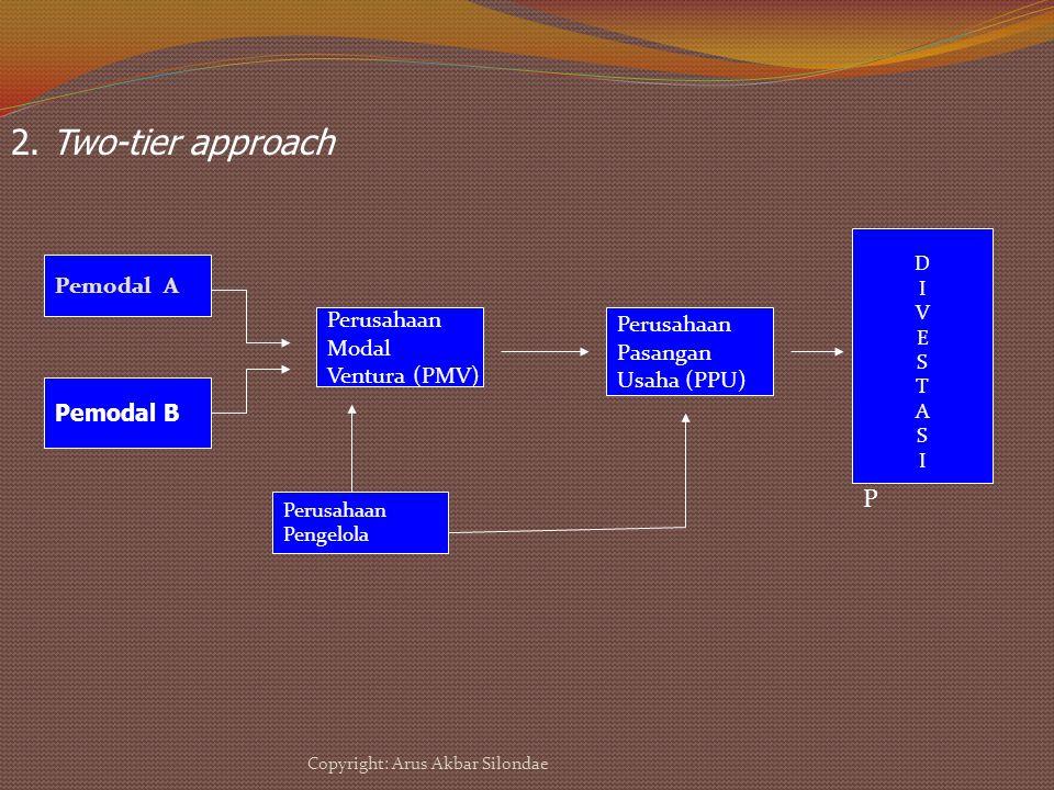 2. Two-tier approach Pemodal A Pemodal B Perusahaan Modal Ventura (PMV) Perusahaan Pengelola Perusahaan Pasangan Usaha (PPU) P DIVESTASIDIVESTASI Copy
