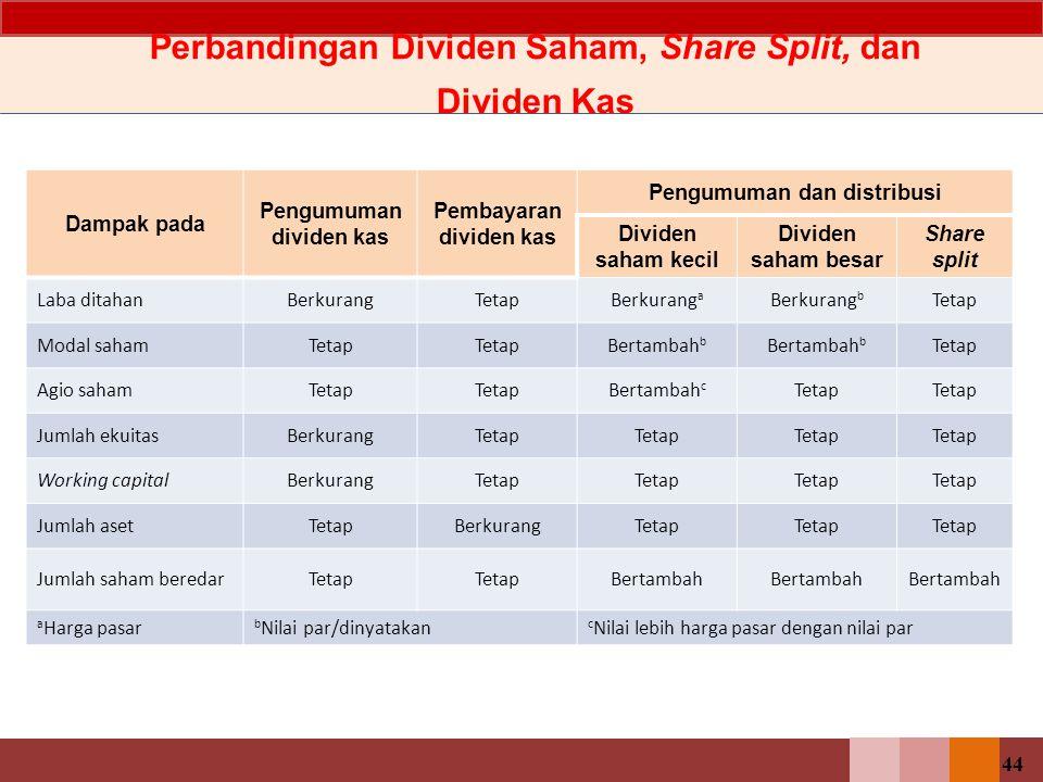 44 Perbandingan Dividen Saham, Share Split, dan Dividen Kas Dampak pada Pengumuman dividen kas Pembayaran dividen kas Pengumuman dan distribusi Divide