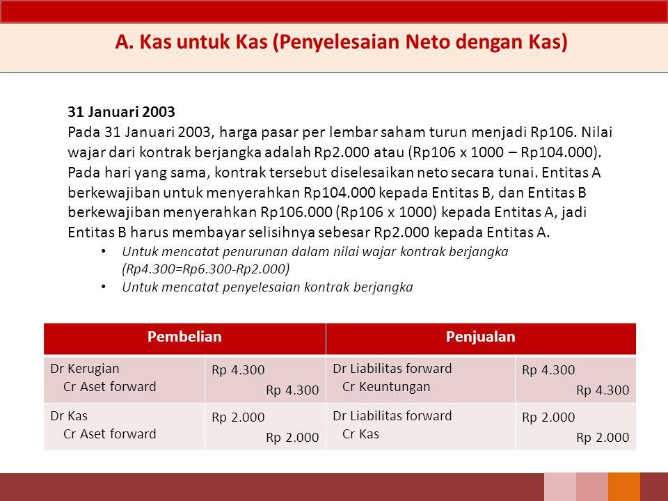 31 Januari 2003 Pada 31 Januari 2003, harga pasar per lembar saham turun menjadi Rp106. Nilai wajar dari kontrak berjangka adalah Rp2.000 atau (Rp106