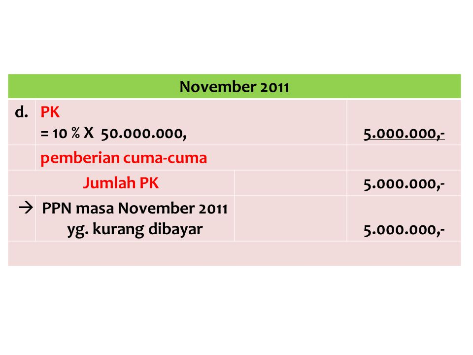 November 2011 d.PK = 10 % X 50.000.000,5.000.000,- pemberian cuma-cuma Jumlah PK5.000.000,-  PPN masa November 2011 yg. kurang dibayar5.000.000,-