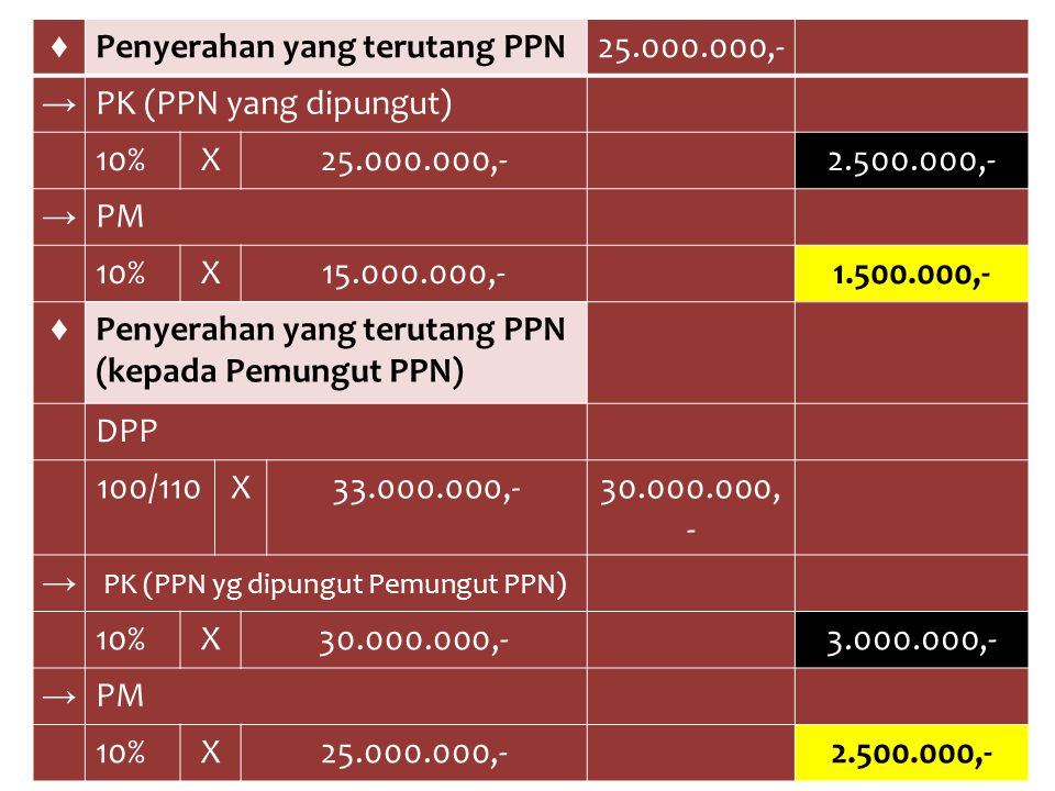 ♦ Penyerahan yang terutang PPN25.000.000,- → PK (PPN yang dipungut) 10%X25.000.000,-2.500.000,- → PM 10%X15.000.000,-1.500.000,- ♦ Penyerahan yang ter