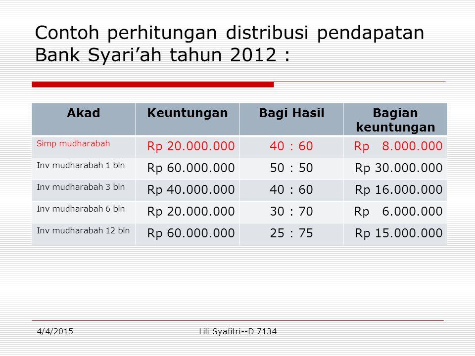 Contoh perhitungan distribusi pendapatan Bank Syari'ah tahun 2012 : AkadKeuntunganBagi HasilBagian keuntungan Simp mudharabah Rp 20.000.00040 : 60Rp 8