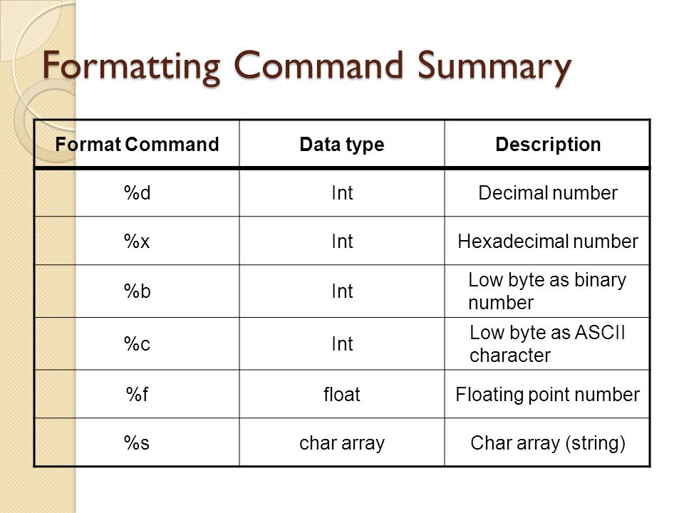 Formatting Command Summary Format CommandData typeDescription %dIntDecimal number %xIntHexadecimal number %bInt Low byte as binary number %cInt Low by
