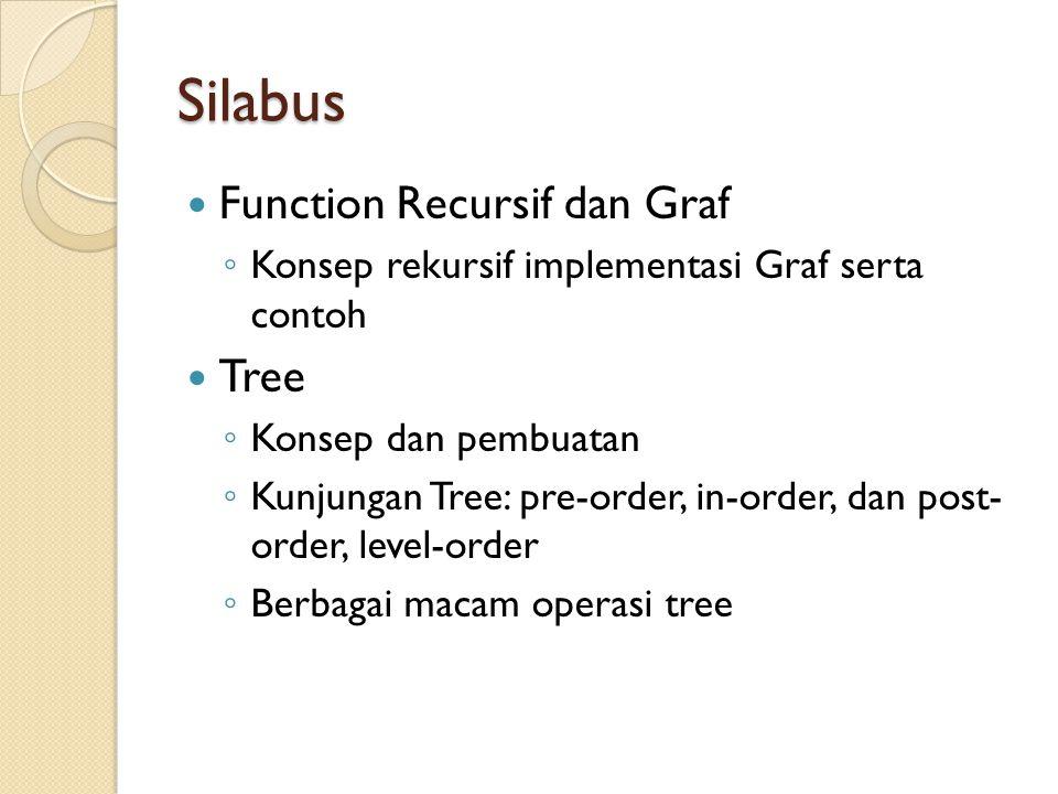 Silabus Function Recursif dan Graf ◦ Konsep rekursif implementasi Graf serta contoh Tree ◦ Konsep dan pembuatan ◦ Kunjungan Tree: pre-order, in-order,