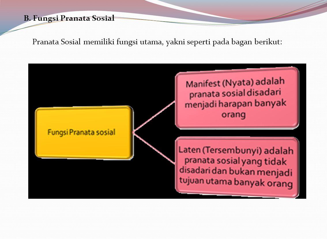 B. Fungsi Pranata Sosial Pranata Sosial memiliki fungsi utama, yakni seperti pada bagan berikut: