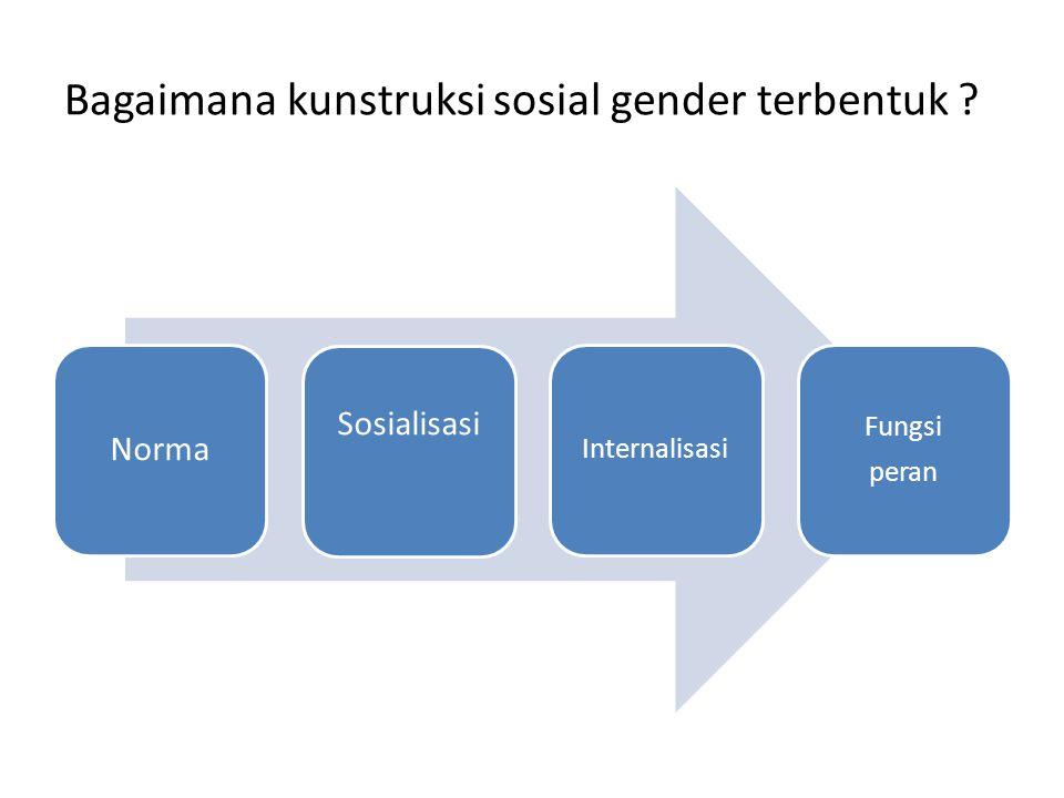 Bagaimana kunstruksi sosial gender terbentuk ? Norma Sosialisasi Internalisasi Fungsi peran