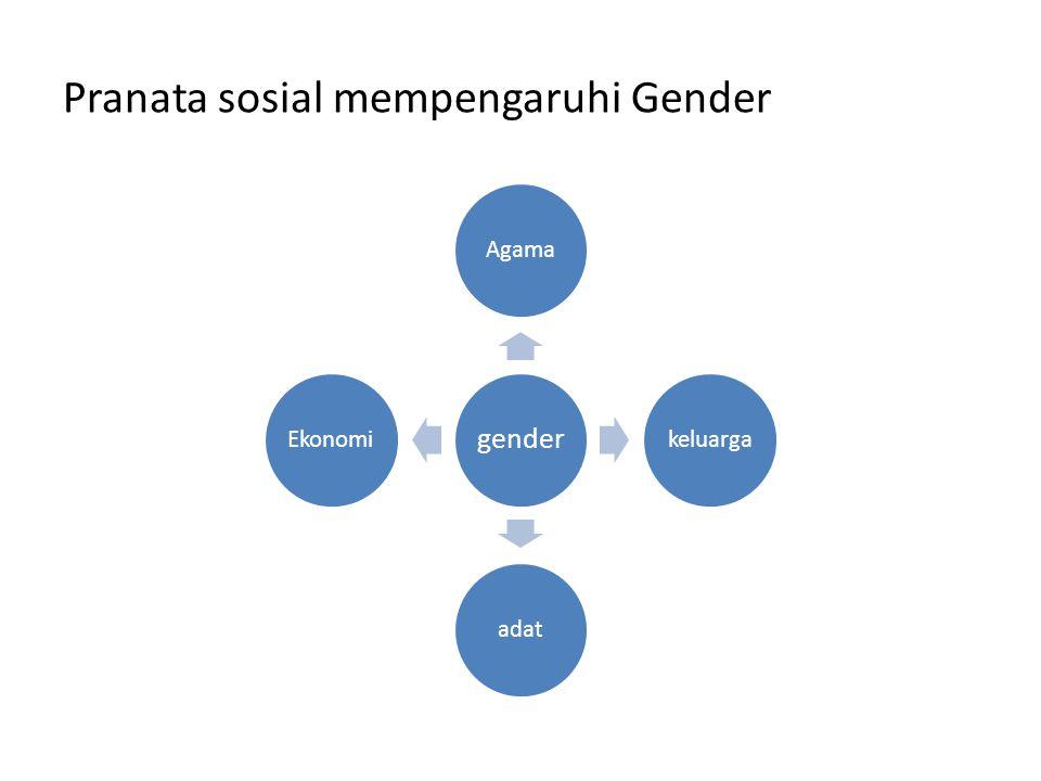 Pranata sosial mempengaruhi Gender gender AgamakeluargaadatEkonomi