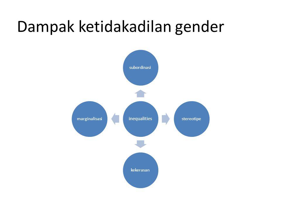 Dampak ketidakadilan gender inequalities subordinasistereotipekekerasanmarginalisasi