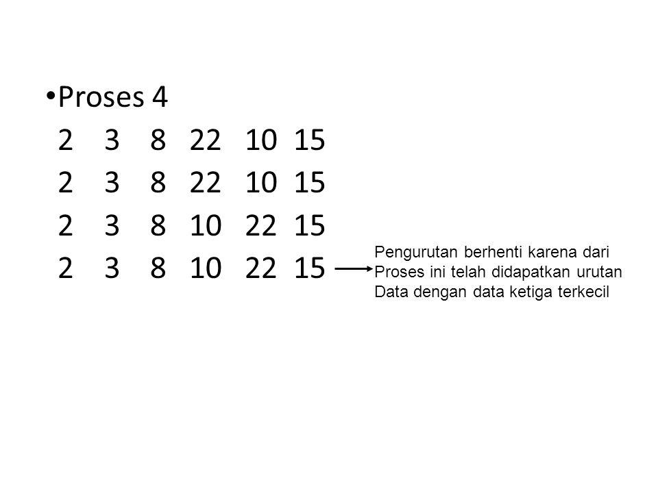 Proses 4 2 3 8 22 10 15 2 3 8 10 22 15 Pengurutan berhenti karena dari Proses ini telah didapatkan urutan Data dengan data ketiga terkecil