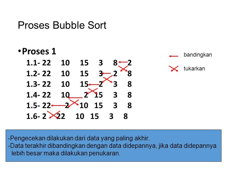 Proses Bubble Sort Proses 1 1.1- 22 10 15 3 8 2 1.2- 22 10 15 3 2 8 1.3- 22 10 15 2 3 8 1.4- 22 10 2 15 3 8 1.5- 22 2 10 15 3 8 1.6- 2 22 10 15 3 8 -P