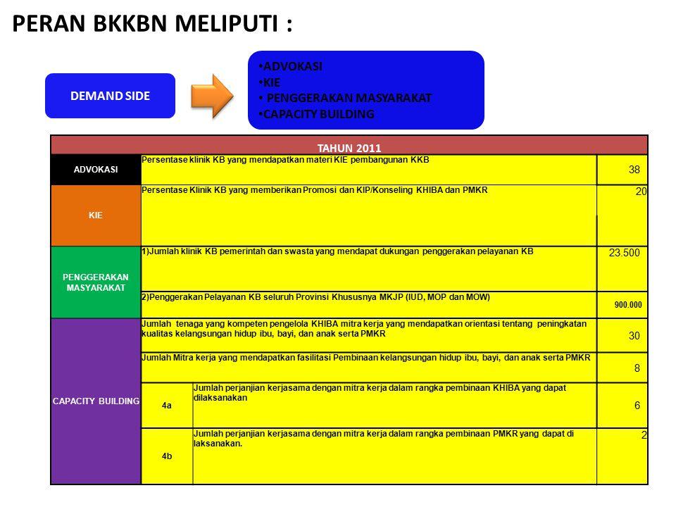 PERAN BKKBN MELIPUTI : DEMAND SIDE ADVOKASI KIE PENGGERAKAN MASYARAKAT CAPACITY BUILDING TAHUN 2011 ADVOKASI Persentase klinik KB yang mendapatkan mat