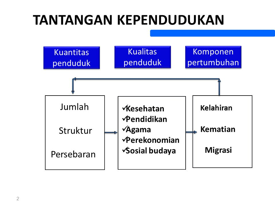 TANTANGAN KEPENDUDUKAN 2 Jumlah Struktur Persebaran Kesehatan Pendidikan Agama Perekonomian Sosial budaya Kuantitas penduduk Kelahiran Kematian Migras