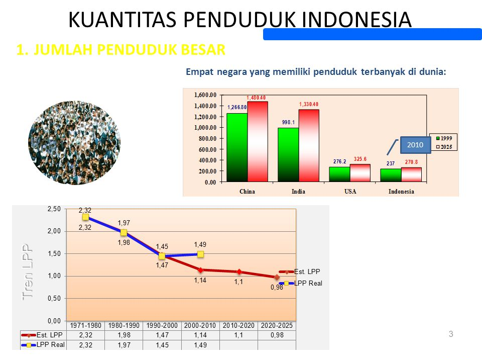 KUANTITAS PENDUDUK INDONESIA 1.JUMLAH PENDUDUK BESAR 3 Empat negara yang memiliki penduduk terbanyak di dunia: 2010 Tren LPP