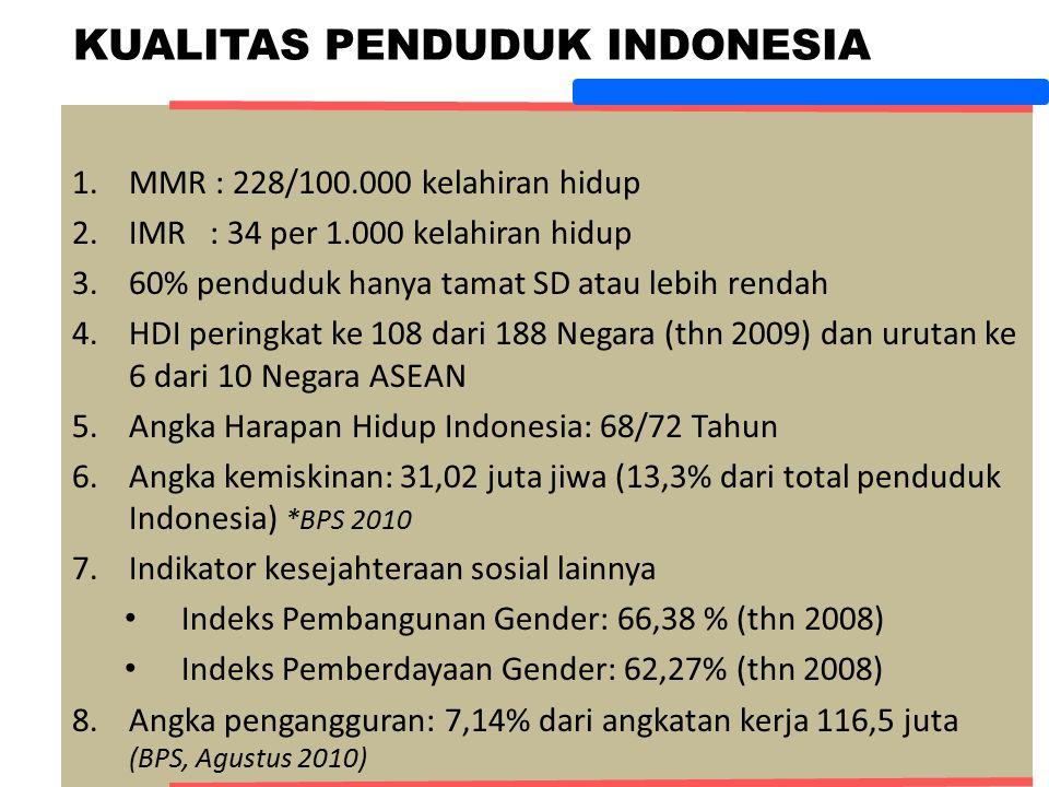 KUALITAS PENDUDUK INDONESIA 8 1.MMR : 228/100.000 kelahiran hidup 2.IMR : 34 per 1.000 kelahiran hidup 3.60% penduduk hanya tamat SD atau lebih rendah