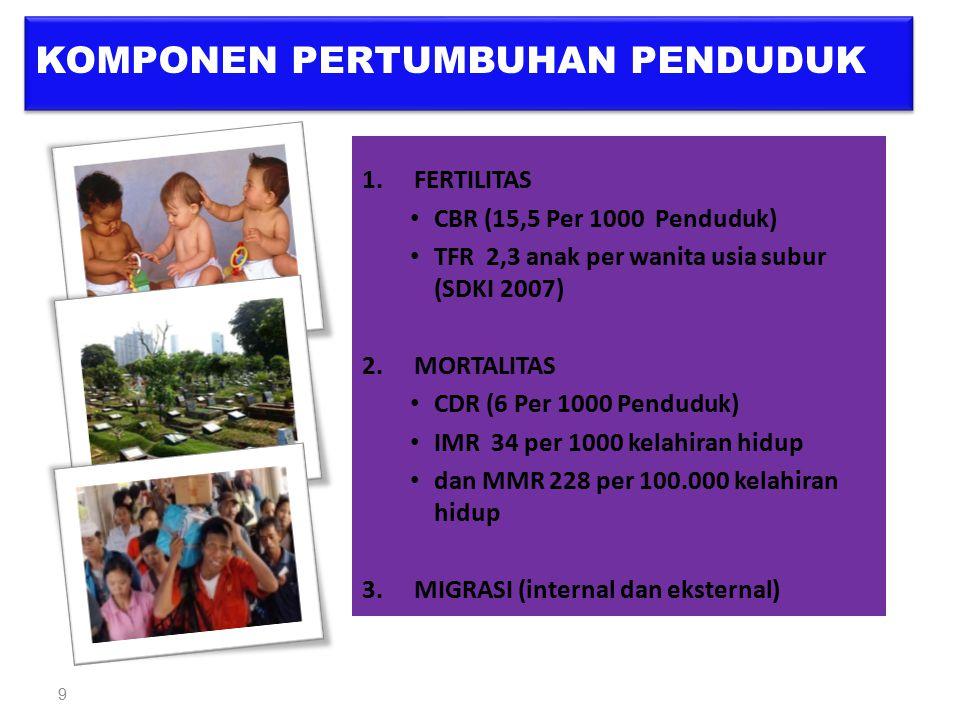 9 1.FERTILITAS CBR (15,5 Per 1000 Penduduk) TFR 2,3 anak per wanita usia subur (SDKI 2007) 2.MORTALITAS CDR (6 Per 1000 Penduduk) IMR 34 per 1000 kela