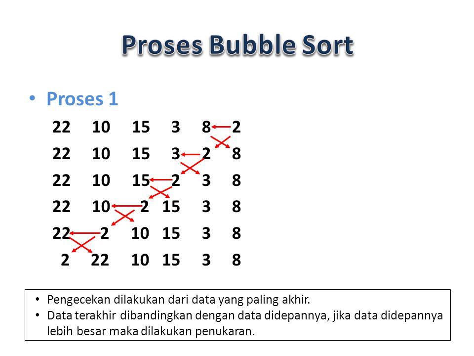 Proses 1 22 10 15 3 8 2 22 10 15 3 2 8 22 10 15 2 3 8 22 10 2 15 3 8 22 2 10 15 3 8 Pengecekan dilakukan dari data yang paling akhir. Data terakhir di