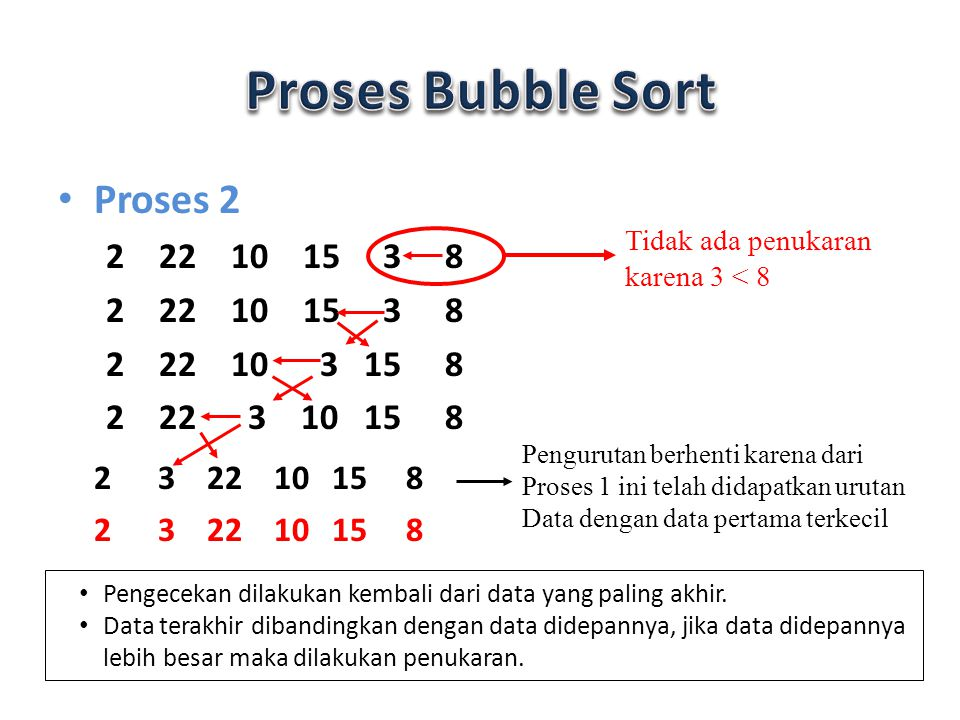Proses 3 2 3 22 10 15 8 2 3 22 10 8 15 2 3 22 8 10 15 2 3 8 22 10 15 Pengurutan berhenti karena dari Proses ini telah didapatkan urutan Data dengan data pertama terkecil