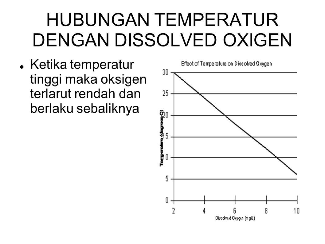 HUBUNGAN TEMPERATUR DENGAN DISSOLVED OXIGEN Ketika temperatur tinggi maka oksigen terlarut rendah dan berlaku sebaliknya