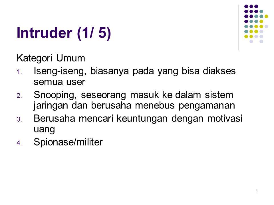 4 Intruder (1/ 5) Kategori Umum 1. Iseng-iseng, biasanya pada yang bisa diakses semua user 2. Snooping, seseorang masuk ke dalam sistem jaringan dan b