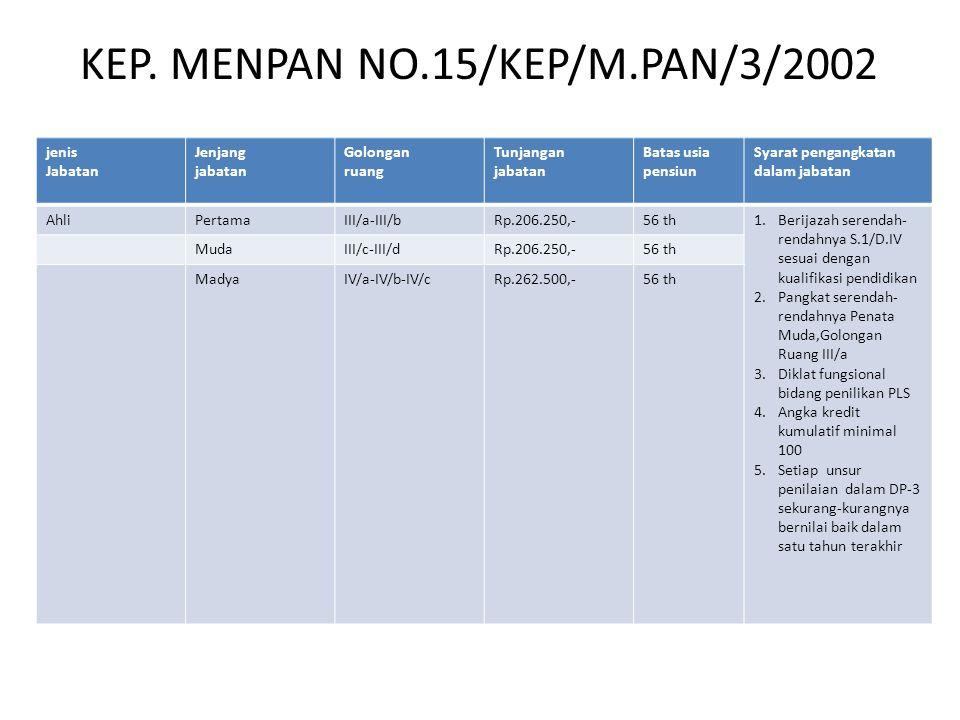 KEP. MENPAN NO.15/KEP/M.PAN/3/2002 jenis Jabatan Jenjang jabatan Golongan ruang Tunjangan jabatan Batas usia pensiun Syarat pengangkatan dalam jabatan