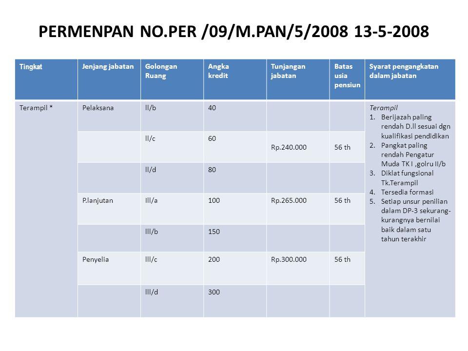 PERMENPAN NO.PER /09/M.PAN/5/2008 13-5-2008 Tingkat Jenjang jabatanGolongan Ruang Angka kredit Tunjangan jabatan Batas usia pensiun Syarat pengangkatan dalam jabatan Terampil *Pelaksanall/b40Terampil 1.Berijazah paling rendah D.ll sesuai dgn kualifikasi pendidikan 2.Pangkat paling rendah Pengatur Muda TK I,golru II/b 3.Diklat fungsional Tk.Terampil 4.Tersedia formasi 5.Setiap unsur penilian dalam DP-3 sekurang- kurangnya bernilai baik dalam satu tahun terakhir ll/c60 Rp.240.00056 th ll/d80 P.lanjutanIll/a100Rp.265.00056 th lll/b150150 Penyelialll/c200Rp.300.00056 th lll/d300