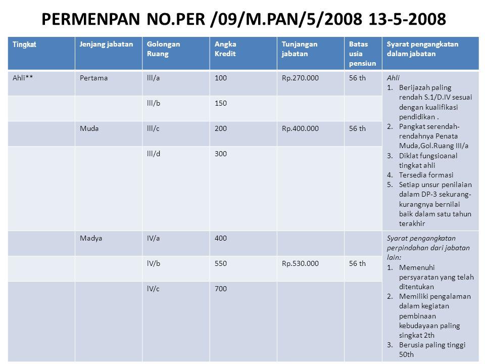 PERMENPAN NO.PER /09/M.PAN/5/2008 13-5-2008 Tingkat Jenjang jabatanGolongan Ruang Angka Kredit Tunjangan jabatan Batas usia pensiun Syarat pengangkatan dalam jabatan Ahli**Pertamalll/a100Rp.270.00056 thAhli 1.Berijazah paling rendah S.1/D.IV sesuai dengan kualifikasi pendidikan.