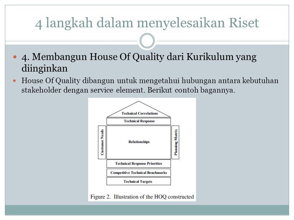 4 langkah dalam menyelesaikan Riset 4. Membangun House Of Quality dari Kurikulum yang diinginkan House Of Quality dibangun untuk mengetahui hubungan a