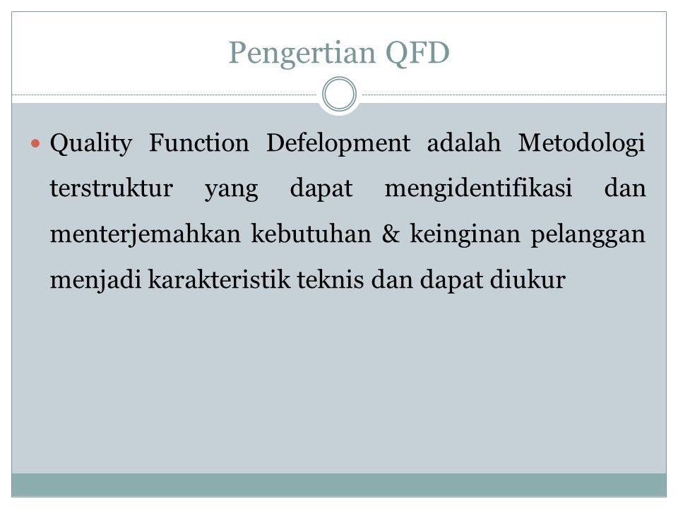 Pengertian QFD Quality Function Defelopment adalah Metodologi terstruktur yang dapat mengidentifikasi dan menterjemahkan kebutuhan & keinginan pelangg