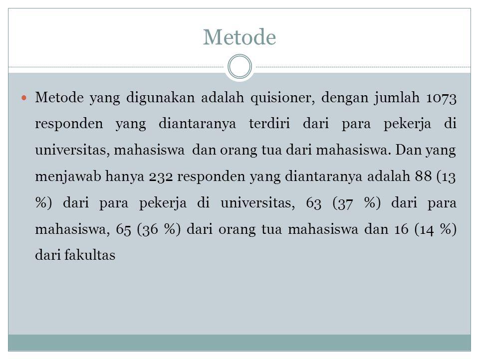 Metode Metode yang digunakan adalah quisioner, dengan jumlah 1073 responden yang diantaranya terdiri dari para pekerja di universitas, mahasiswa dan o