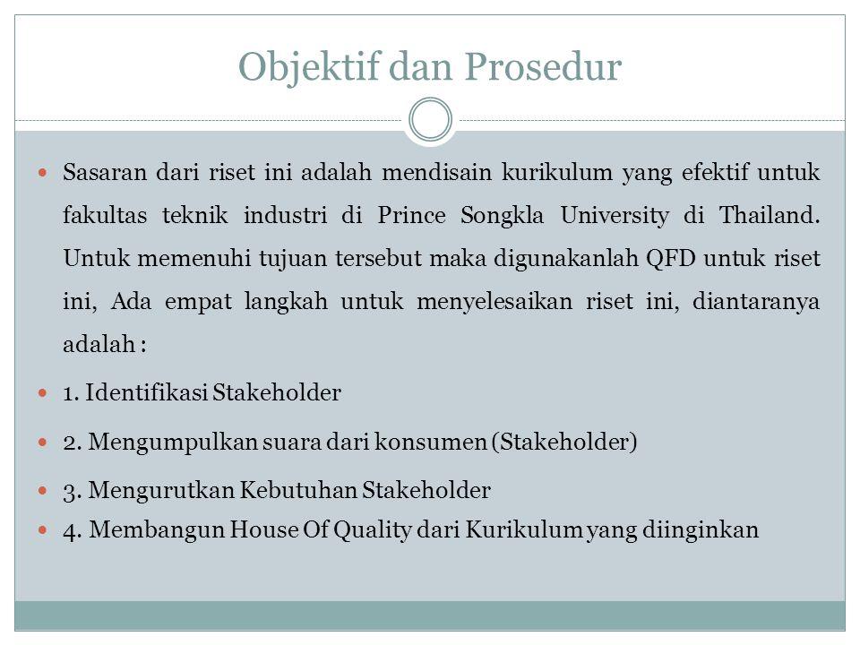 Objektif dan Prosedur Sasaran dari riset ini adalah mendisain kurikulum yang efektif untuk fakultas teknik industri di Prince Songkla University di Th
