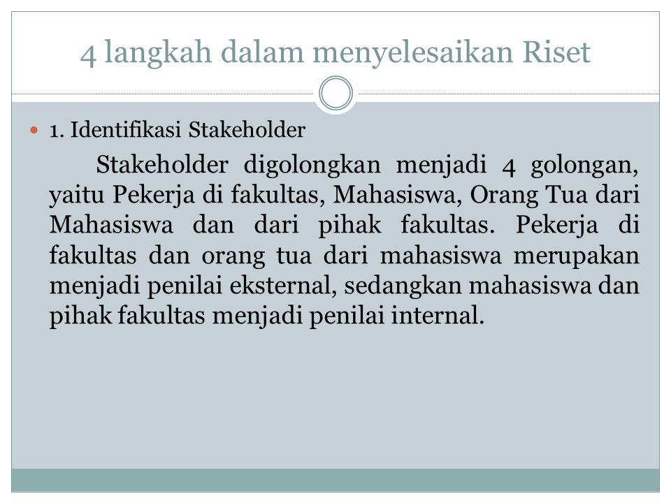 4 langkah dalam menyelesaikan Riset 1. Identifikasi Stakeholder Stakeholder digolongkan menjadi 4 golongan, yaitu Pekerja di fakultas, Mahasiswa, Oran
