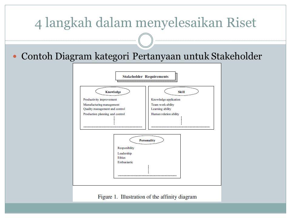 Contoh Diagram kategori Pertanyaan untuk Stakeholder 4 langkah dalam menyelesaikan Riset