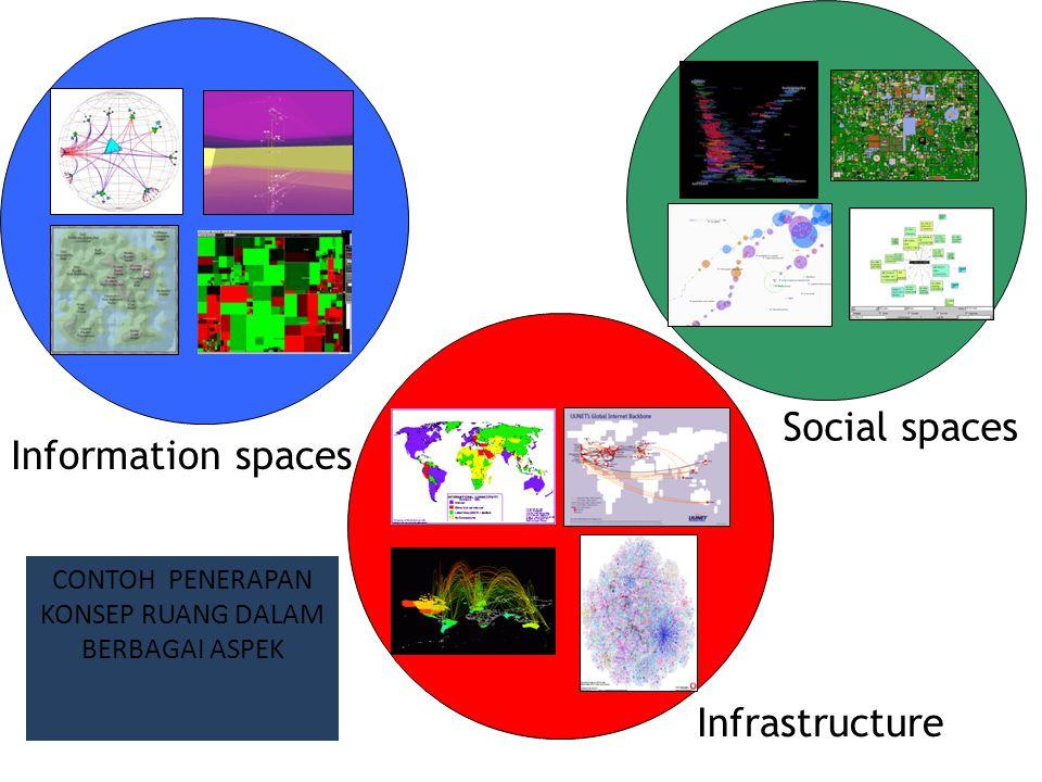 Information spaces Social spaces Infrastructure CONTOH PENERAPAN KONSEP RUANG DALAM BERBAGAI ASPEK
