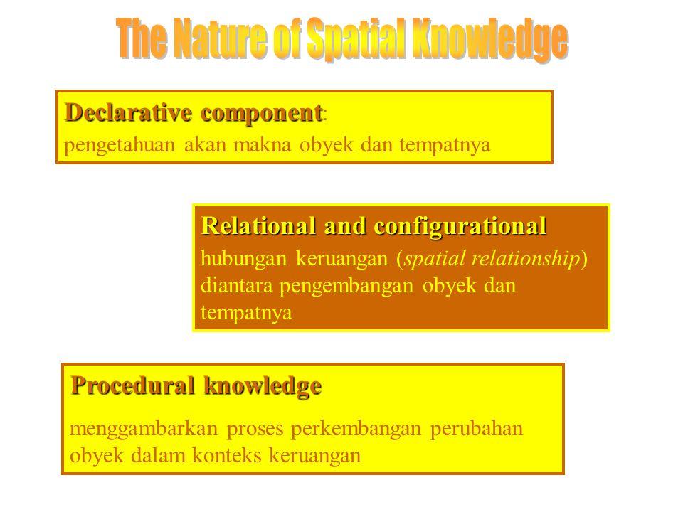 Declarative component Declarative component : pengetahuan akan makna obyek dan tempatnya Relational and configurational hubungan keruangan (spatial re